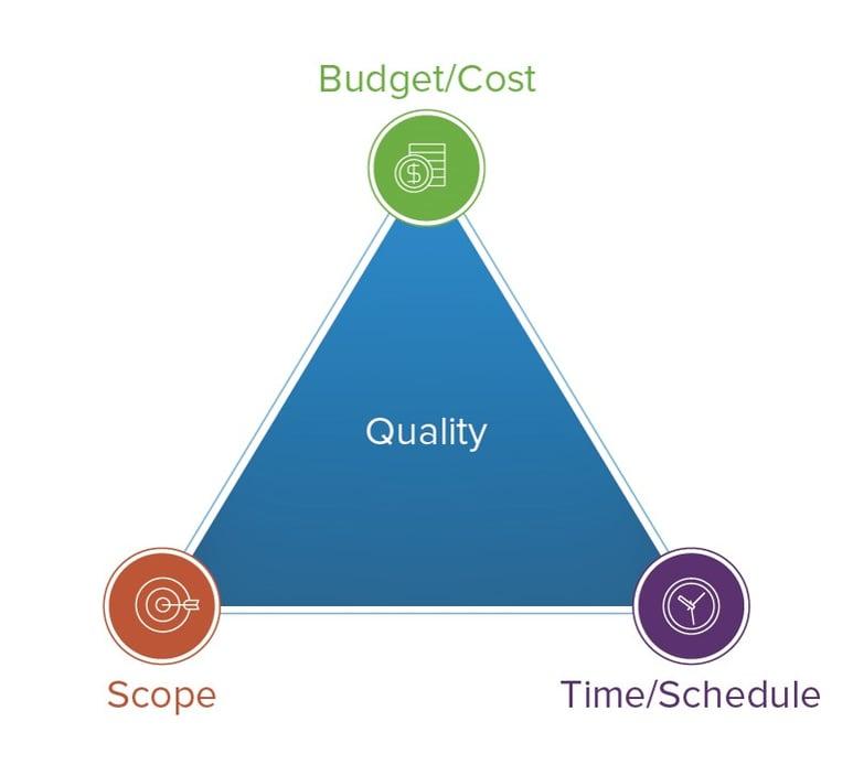 budget schedule scope triangle