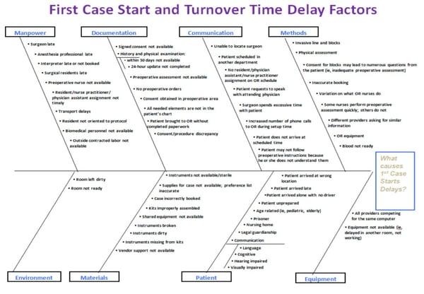 delay factors