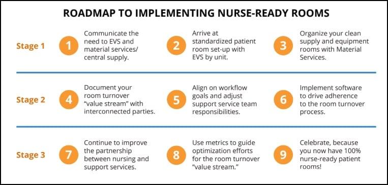 roadmap-nurse-ready-room