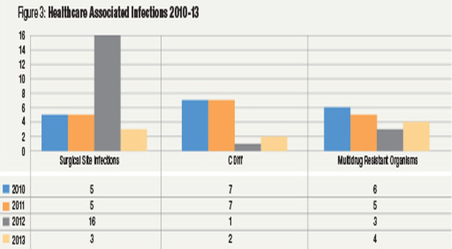infection-reduction-chart2.png